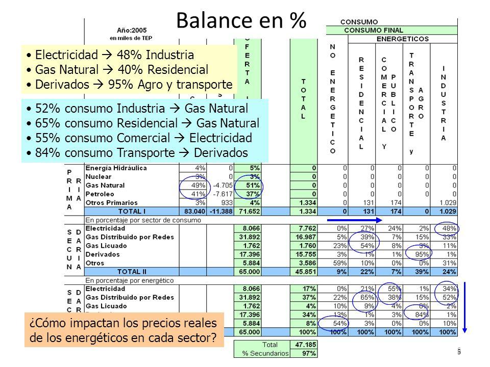 CAI Diciembre 20096 6 Balance en % 52% consumo Industria Gas Natural 65% consumo Residencial Gas Natural 55% consumo Comercial Electricidad 84% consum