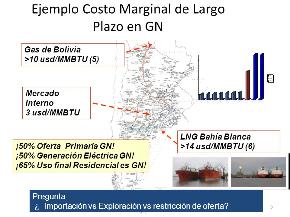 CAI Diciembre 20099 Ejemplo Costo Marginal de Largo Plazo en GN LNG Bahía Blanca >14 usd/MMBTU (6) Mercado Interno 3 usd/MMBTU ¡50% Oferta Primaria GN