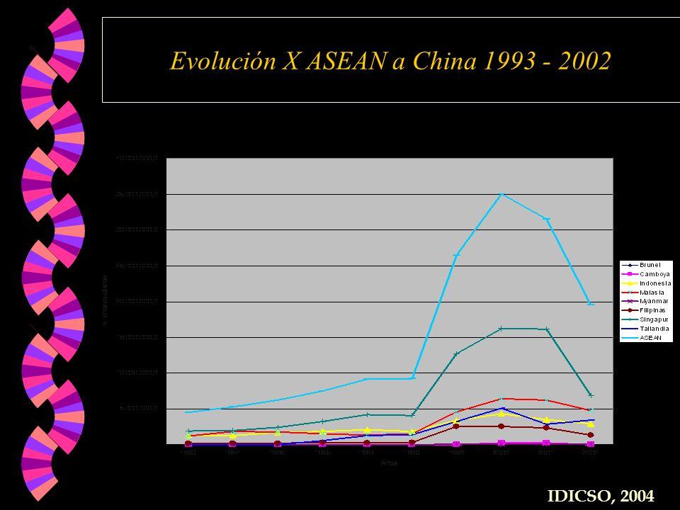 Evolución X ASEAN a China 1993 - 2002 IDICSO, 2004
