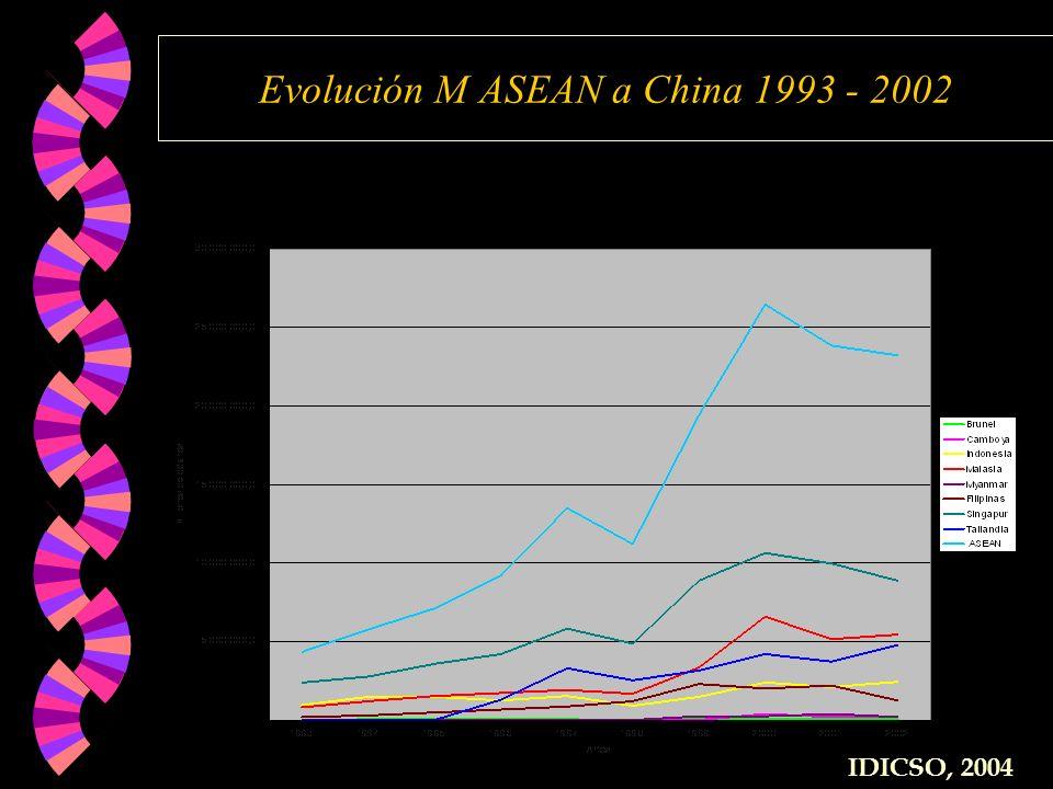 Evolución M ASEAN a China 1993 - 2002 IDICSO, 2004