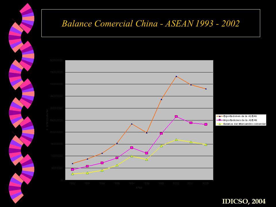 Balance Comercial China - ASEAN 1993 - 2002 IDICSO, 2004