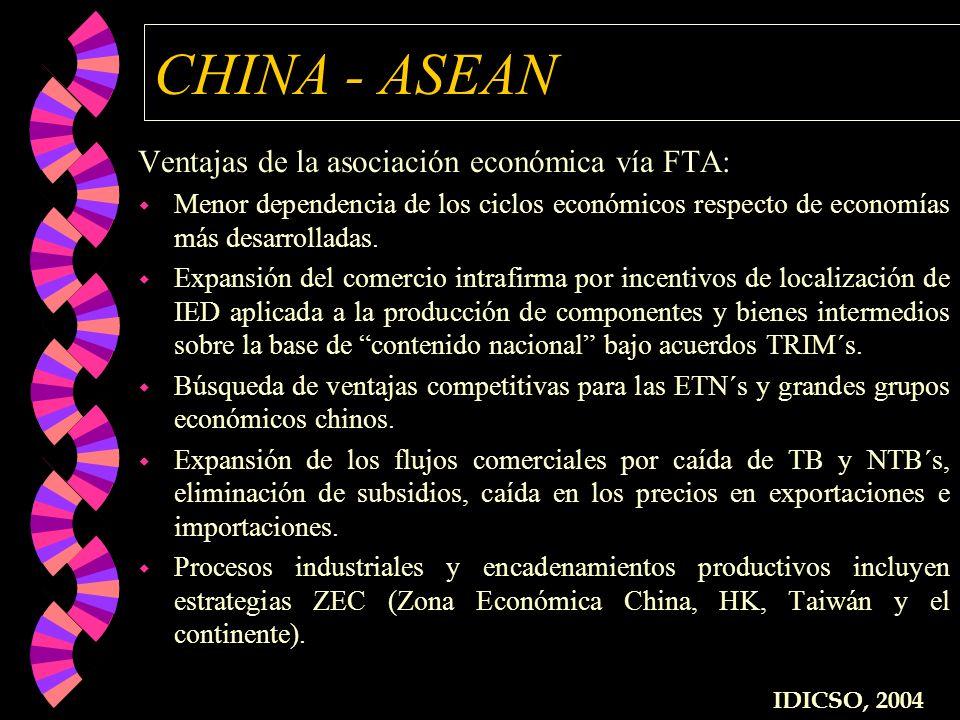 CHINA - ASEAN Ventajas de la asociación económica vía FTA: w Menor dependencia de los ciclos económicos respecto de economías más desarrolladas. w Exp