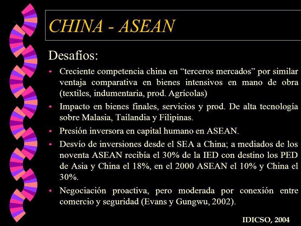CHINA - ASEAN Desafíos: w Creciente competencia china en terceros mercados por similar ventaja comparativa en bienes intensivos en mano de obra (texti