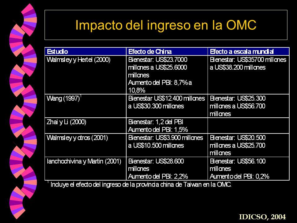 Impacto del ingreso en la OMC IDICSO, 2004