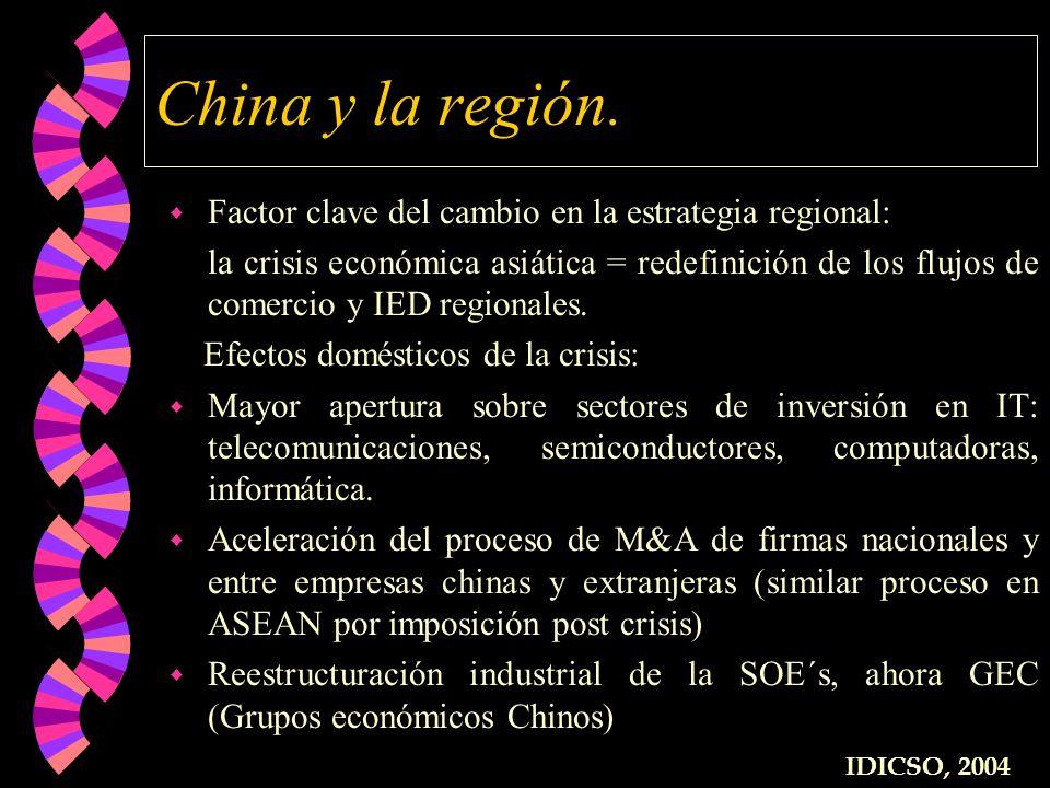 China y la región. w Factor clave del cambio en la estrategia regional: la crisis económica asiática = redefinición de los flujos de comercio y IED re