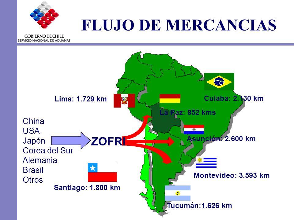 Lima: 1.729 km La Paz: 852 kms Cuiaba: 2.130 km Asunción: 2.600 km Montevideo: 3.593 km Tucumán:1.626 km Santiago: 1.800 km ZOFRI China USA Japón Core