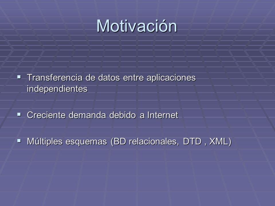 Motivación Transferencia de datos entre aplicaciones independientes Transferencia de datos entre aplicaciones independientes Creciente demanda debido