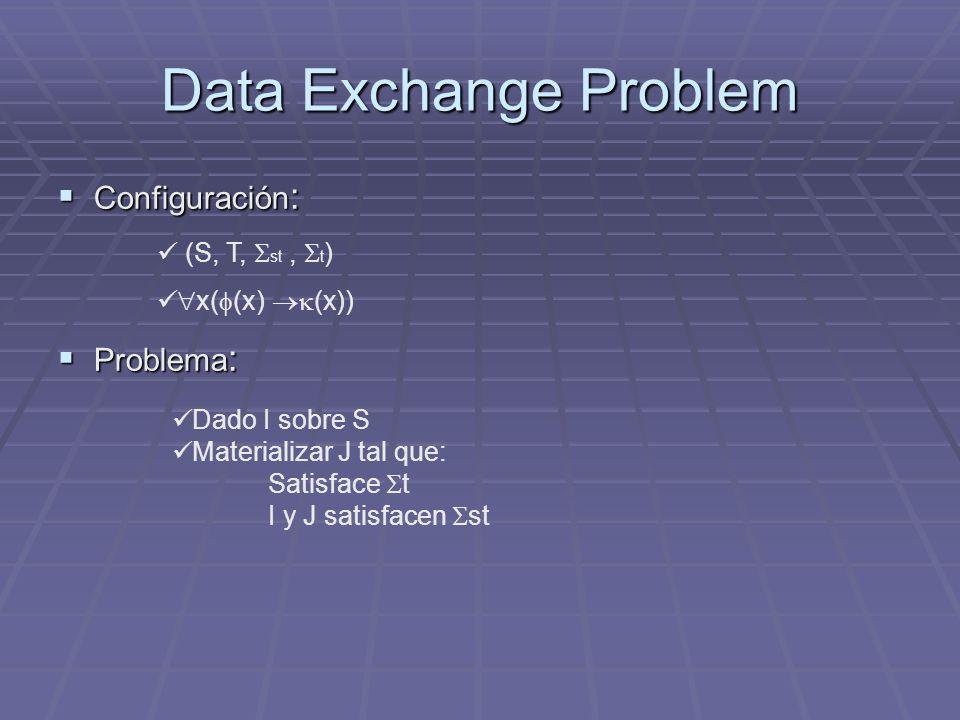 Data Exchange Problem Configuración : Configuración : Problema : Problema : (S, T, st, t ) x( (x) (x)) Dado I sobre S Materializar J tal que: Satisfac