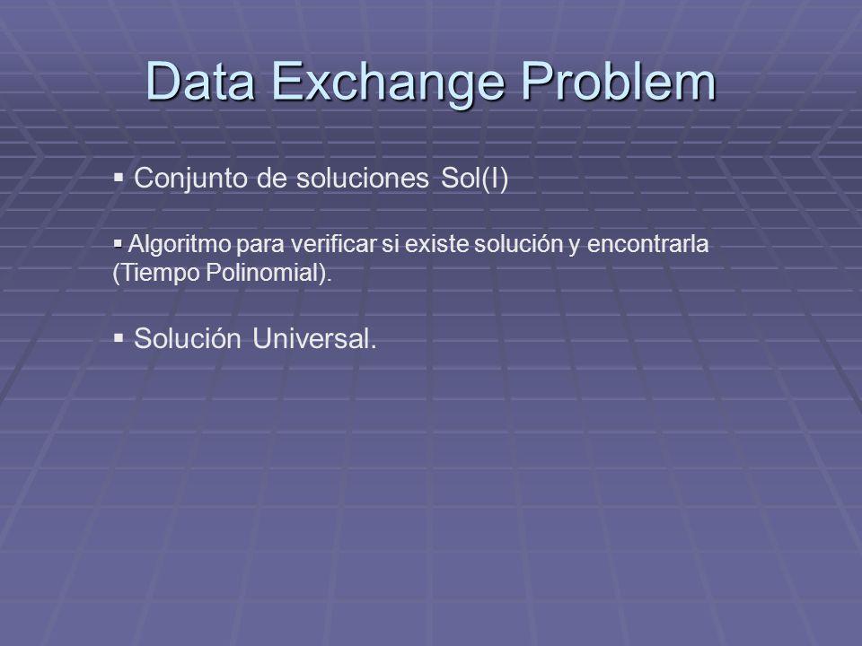 Data Exchange Problem Conjunto de soluciones Sol(I) Algoritmo para verificar si existe solución y encontrarla (Tiempo Polinomial). Solución Universal.