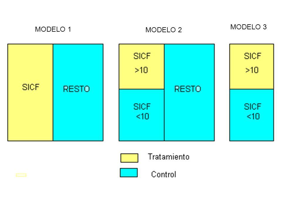 MODELO 1 MODELO 2 MODELO 3