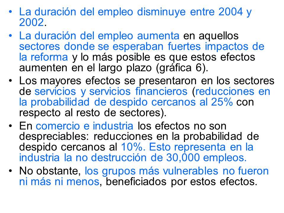 La duración del empleo disminuye entre 2004 y 2002.