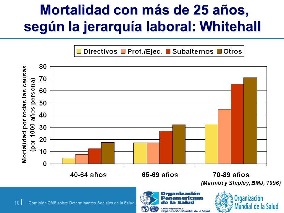 Comisión OMS sobre Determinantes Sociales de la Salud | 28 de agosto de 2008 10 | Mortalidad con más de 25 años, según la jerarquía laboral: Whitehall