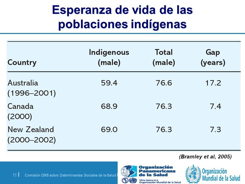 Comisión OMS sobre Determinantes Sociales de la Salud | 28 de agosto de 2008 11 | Esperanza de vida de las poblaciones indígenas (Bramley et al, 2005)