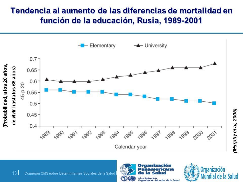Comisión OMS sobre Determinantes Sociales de la Salud | 28 de agosto de 2008 13 | Tendencia al aumento de las diferencias de mortalidad en función de
