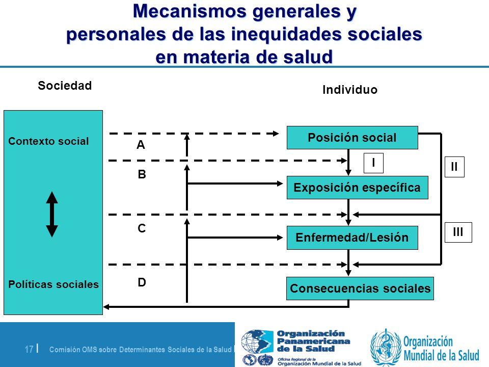Comisión OMS sobre Determinantes Sociales de la Salud | 28 de agosto de 2008 17 | Contexto social Políticas sociales Sociedad Individuo Posición socia