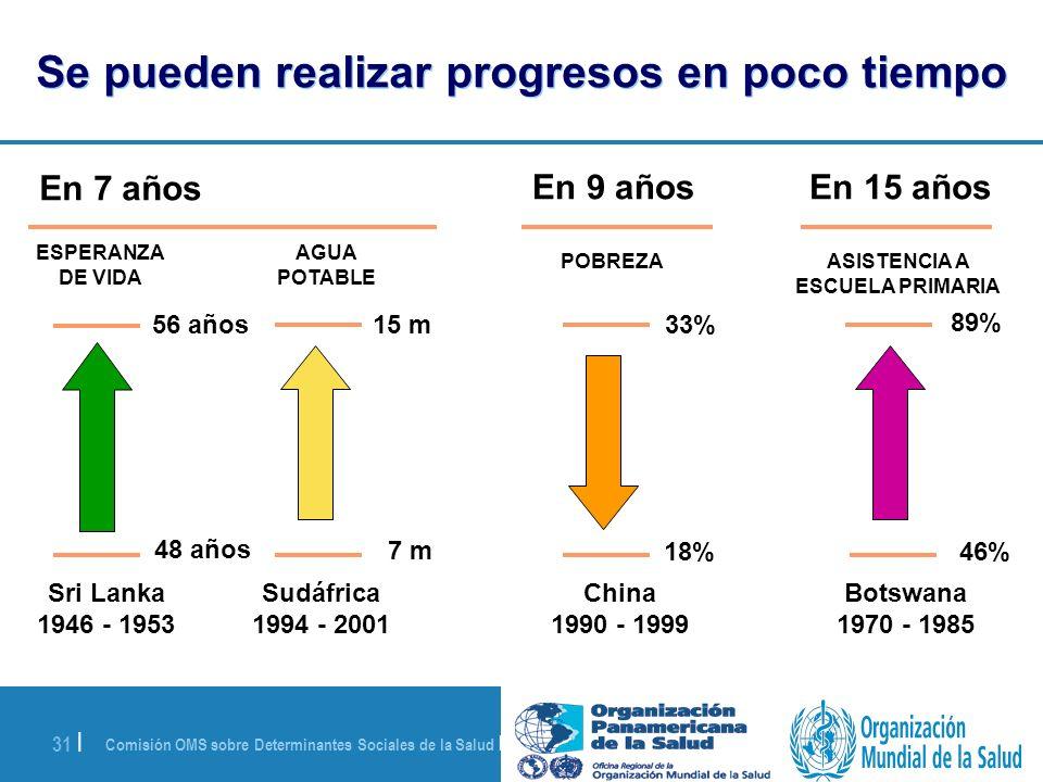 Comisión OMS sobre Determinantes Sociales de la Salud | 28 de agosto de 2008 31 | Se pueden realizar progresos en poco tiempo ESPERANZA DE VIDA 56 año