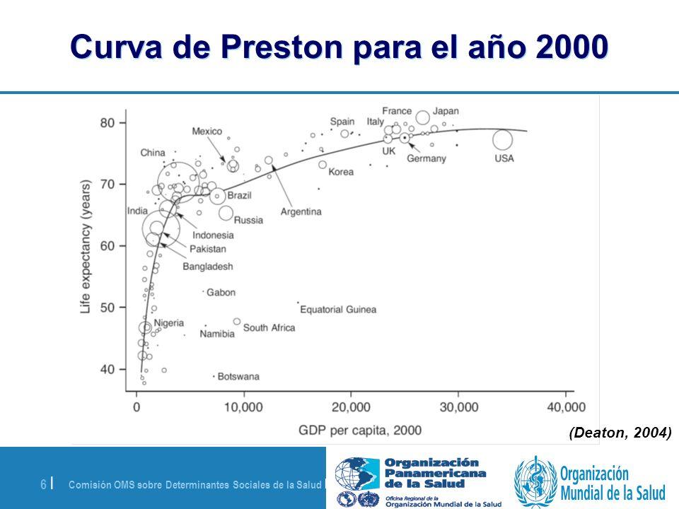 Comisión OMS sobre Determinantes Sociales de la Salud | 28 de agosto de 2008 6 | Curva de Preston para el año 2000 (Deaton, 2004)