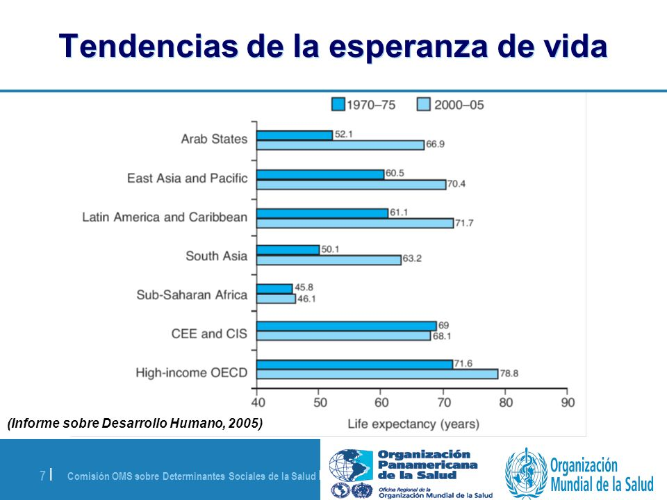 Comisión OMS sobre Determinantes Sociales de la Salud | 28 de agosto de 2008 7 | Tendencias de la esperanza de vida (Informe sobre Desarrollo Humano,