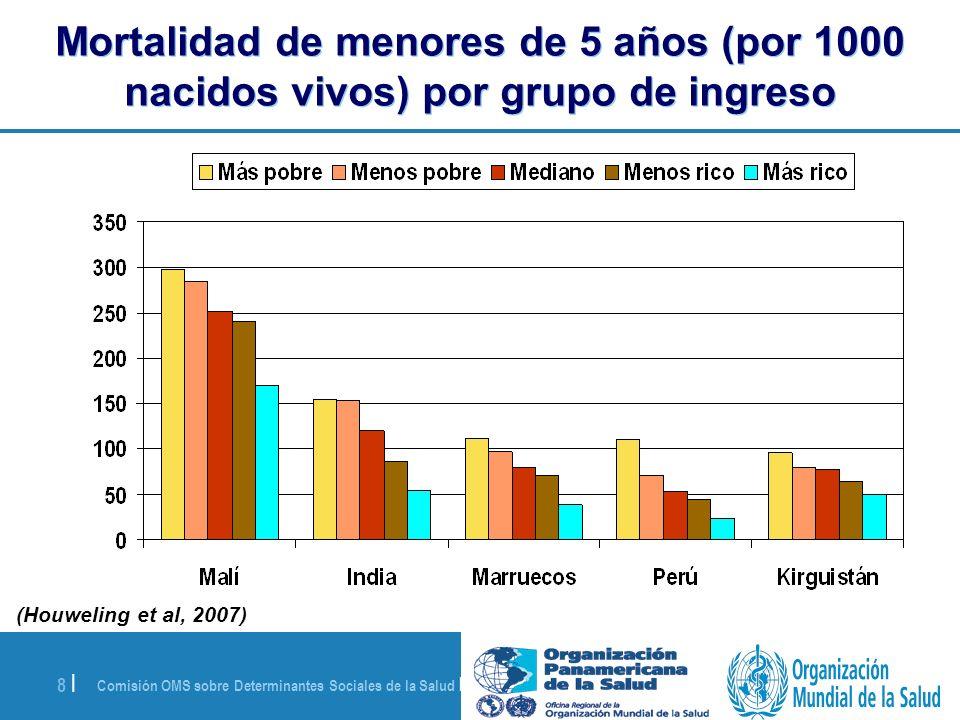 Comisión OMS sobre Determinantes Sociales de la Salud | 28 de agosto de 2008 9 | Aumento de las inequidades en salud en el mundo: Las crecientes diferencias en mortalidad infantil Descenso de la TMI (Porcentaje) 1960-19811981-1999 Todo el mundo 38,526,9 África subsaha- riana (ASS) 19,215,1 TMI: lactantes que mueren antes de cumplir un año, por mil nacidos vivos Mundo ASS (UNICEF, 2003)