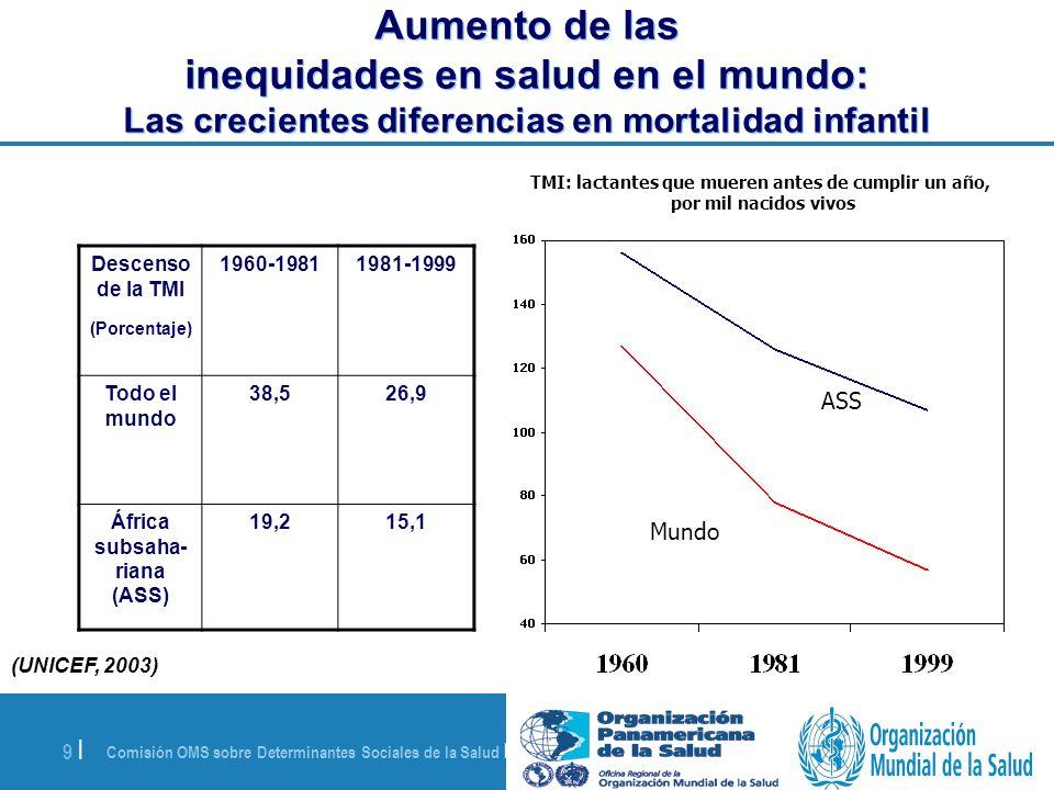 Comisión OMS sobre Determinantes Sociales de la Salud | 28 de agosto de 2008 9 | Aumento de las inequidades en salud en el mundo: Las crecientes difer