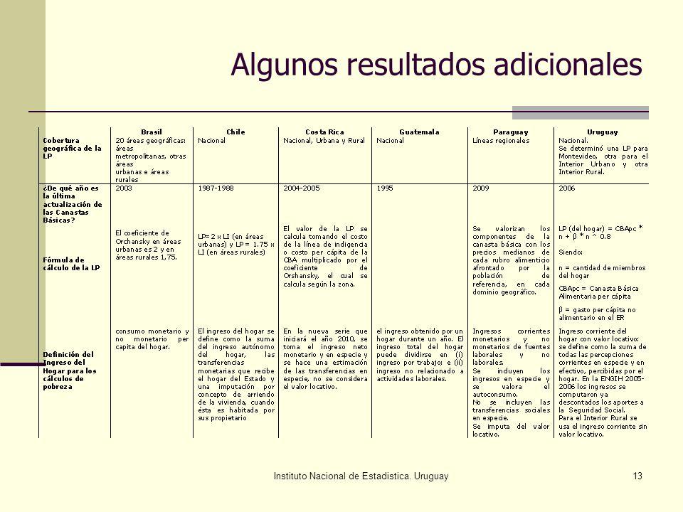 Instituto Nacional de Estadistica. Uruguay13 Algunos resultados adicionales