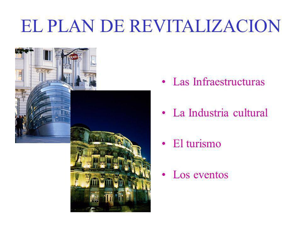 EL PLAN DE REVITALIZACION Las Infraestructuras La Industria cultural El turismo Los eventos