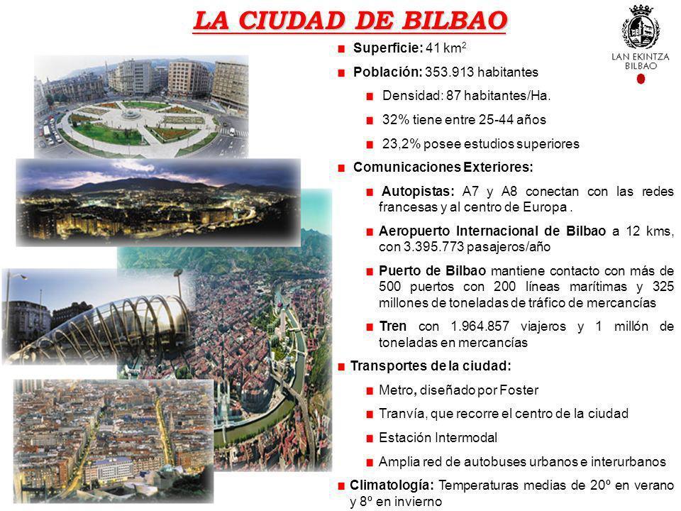 LA CIUDAD DE BILBAO Superficie: 41 km 2 Población: 353.913 habitantes Densidad: 87 habitantes/Ha. 32% tiene entre 25-44 años 23,2% posee estudios supe