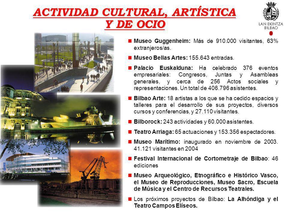 Museo Guggenheim: Más de 910.000 visitantes, 63% extranjeros/as. Museo Bellas Artes: 155.643 entradas. Palacio Euskalduna: Ha celebrado 376 eventos em