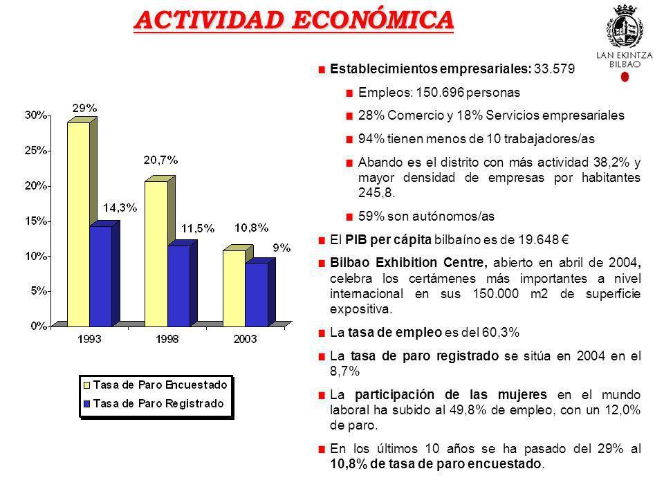 ACTIVIDAD ECONÓMICA Establecimientos empresariales: 33.579 Empleos: 150.696 personas 28% Comercio y 18% Servicios empresariales 94% tienen menos de 10