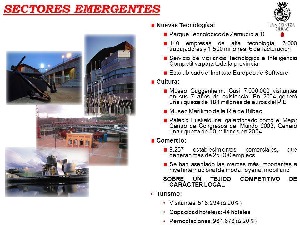 SECTORES EMERGENTES Nuevas Tecnologías: Parque Tecnológico de Zamudio a 10 kms 140 empresas de alta tecnología, 6.000 trabajadores y 1.500 millones de