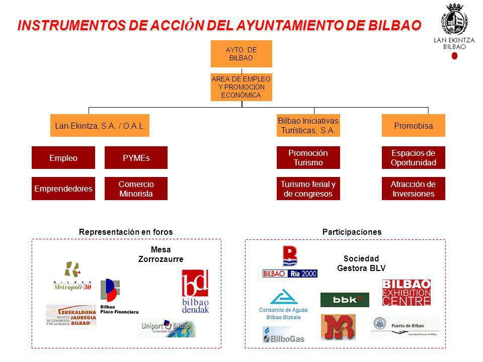 Bilbao Iniciativas Turísticas, S.A. PromobisaLan Ekintza, S.A. / O.A.L. AREA DE EMPLEO Y PROMOCIÓN ECONÓMICA Empleo Emprendedores PYMEs Comercio Minor