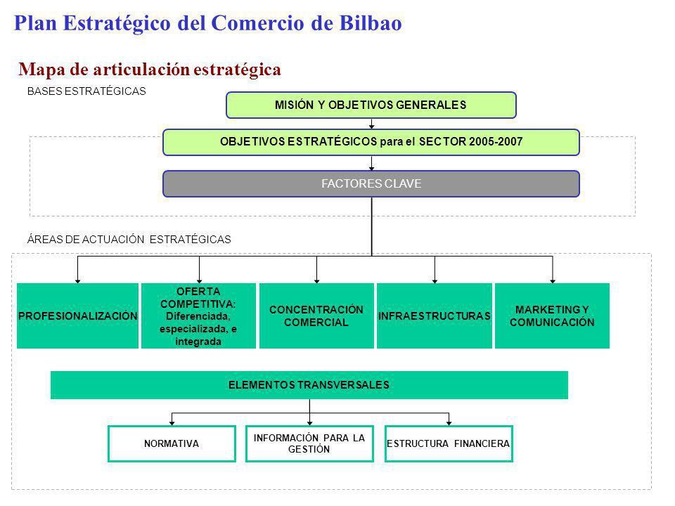 Plan Estratégico del Comercio de Bilbao Mapa de articulación estratégica MISIÓN Y OBJETIVOS GENERALES FACTORES CLAVE BASES ESTRATÉGICAS OBJETIVOS ESTR