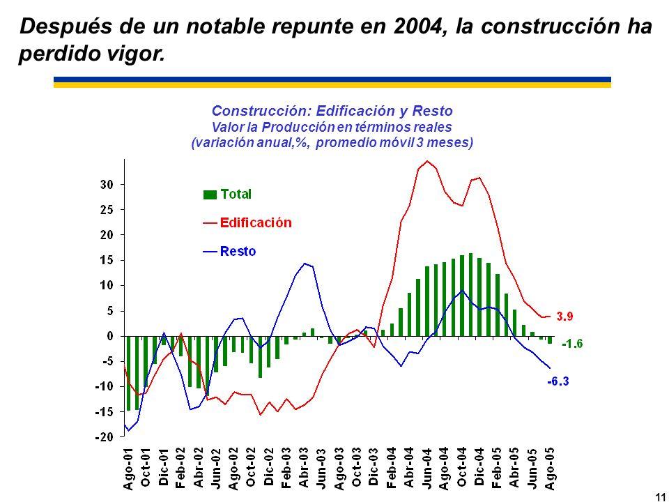 11 Construcción: Edificación y Resto Valor la Producción en términos reales (variación anual,%, promedio móvil 3 meses) Después de un notable repunte en 2004, la construcción ha perdido vigor.