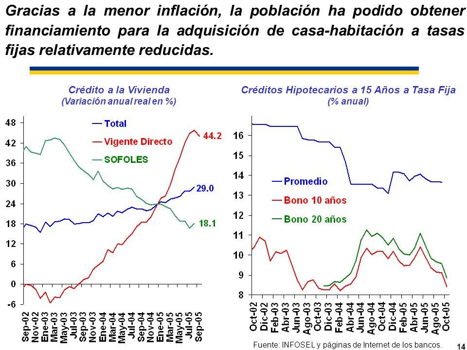 14 Créditos Hipotecarios a 15 Años a Tasa Fija (% anual) Fuente: INFOSEL y páginas de Internet de los bancos.