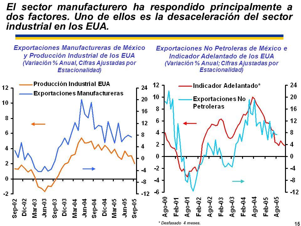 15 Exportaciones Manufactureras de México y Producción Industrial de los EUA (Variación % Anual, Cifras Ajustadas por Estacionalidad) Exportaciones No Petroleras de México e Indicador Adelantado de los EUA (Variación % Anual; Cifras Ajustadas por Estacionalidad) * Desfasado 4 meses.