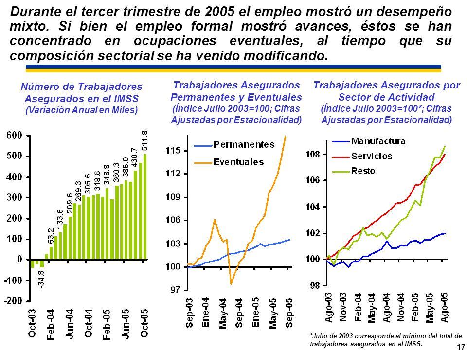 17 Número de Trabajadores Asegurados en el IMSS (Variación Anual en Miles) Trabajadores Asegurados por Sector de Actividad (Índice Julio 2003=100*; Cifras Ajustadas por Estacionalidad) *Julio de 2003 corresponde al mínimo del total de trabajadores asegurados en el IMSS.