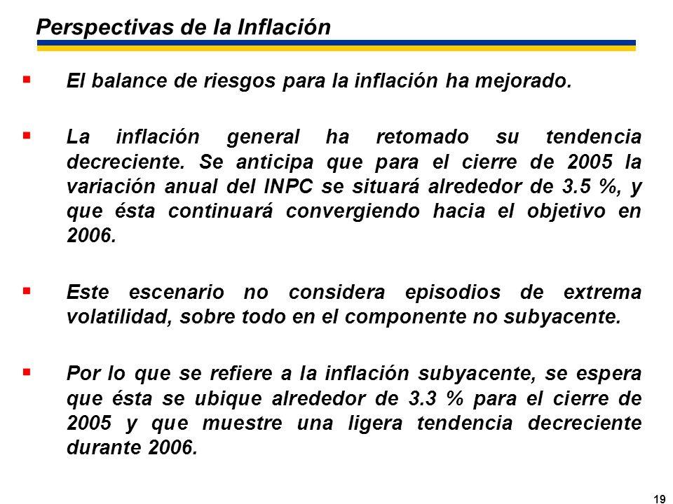19 Perspectivas de la Inflación El balance de riesgos para la inflación ha mejorado.