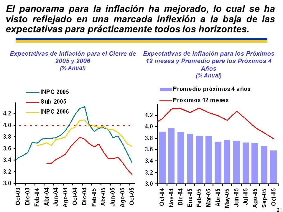 21 Expectativas de Inflación para el Cierre de 2005 y 2006 (% Anual) Expectativas de Inflación para los Próximos 12 meses y Promedio para los Próximos 4 Años (% Anual) El panorama para la inflación ha mejorado, lo cual se ha visto reflejado en una marcada inflexión a la baja de las expectativas para prácticamente todos los horizontes.