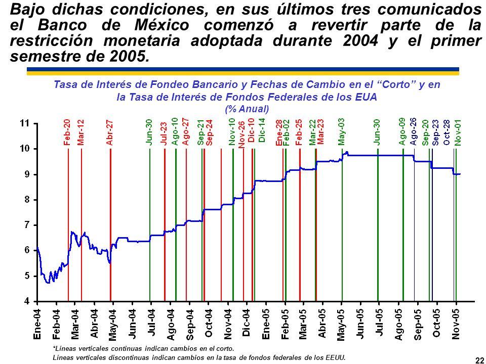 22 Tasa de Interés de Fondeo Bancario y Fechas de Cambio en el Corto y en la Tasa de Interés de Fondos Federales de los EUA (% Anual) *Líneas verticales continuas indican cambios en el corto.