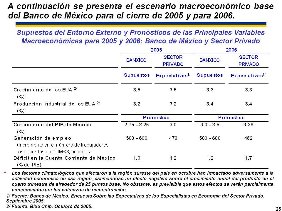 25 Supuestos del Entorno Externo y Pronósticos de las Principales Variables Macroeconómicas para 2005 y 2006: Banco de México y Sector Privado A continuación se presenta el escenario macroeconómico base del Banco de México para el cierre de 2005 y para 2006.