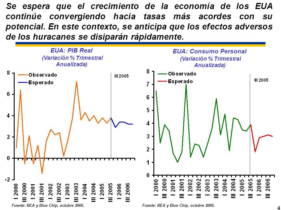 4 EUA: PIB Real (Variación % Trimestral Anualizada) Fuente: BEA y Blue Chip, octubre 2005.