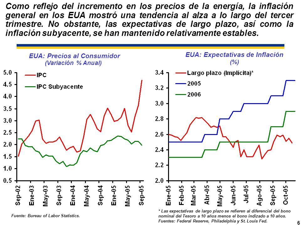 6 EUA: Precios al Consumidor (Variación % Anual) EUA: Expectativas de Inflación (%) * Las expectativas de largo plazo se refieren al diferencial del bono nominal del Tesoro a 10 años menos el bono indizado a 10 años.