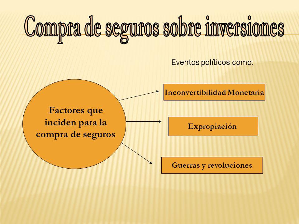 Factores que inciden para la compra de seguros Eventos políticos como: Inconvertibilidad Monetaria Expropiación Guerras y revoluciones
