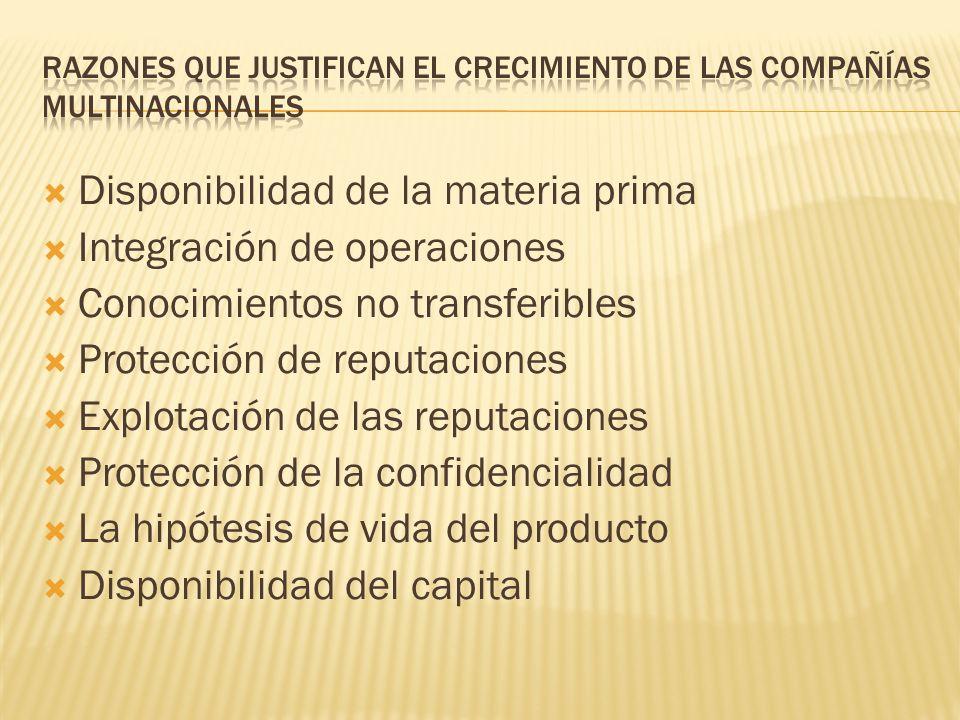 Disponibilidad de la materia prima Integración de operaciones Conocimientos no transferibles Protección de reputaciones Explotación de las reputacione