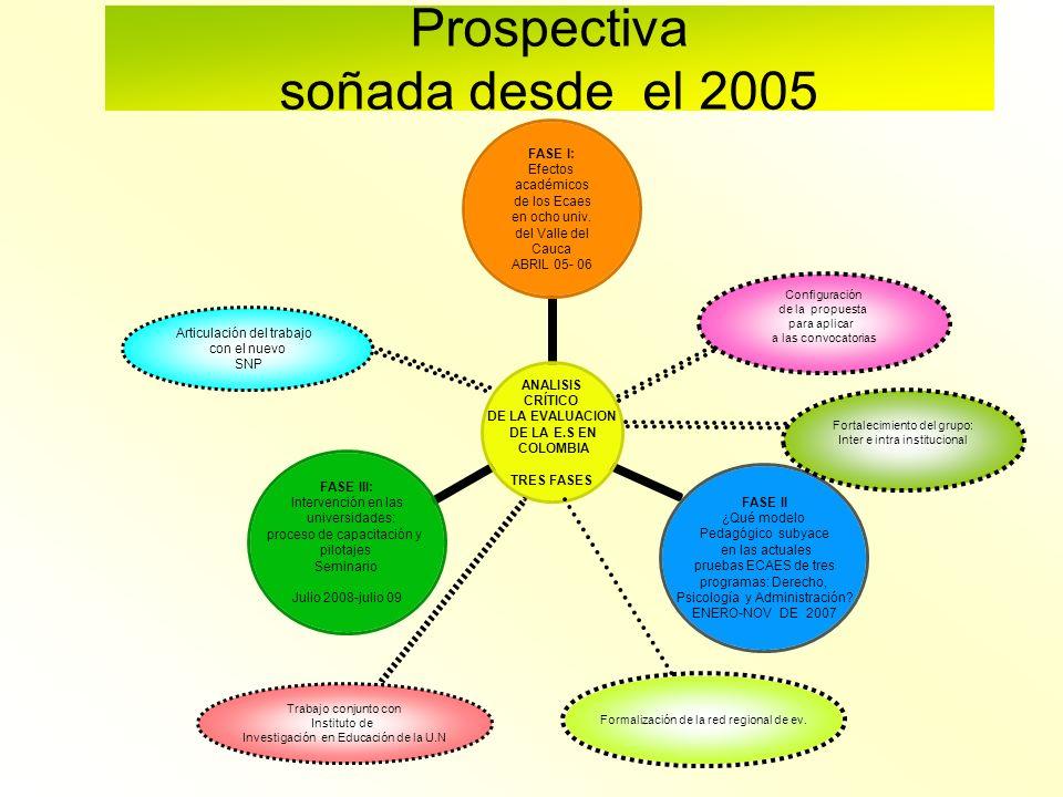 Prospectiva soñada desde el 2005 Formalización de la red regional de ev. Configuración de la propuesta para aplicar a las convocatorias Fortalecimient