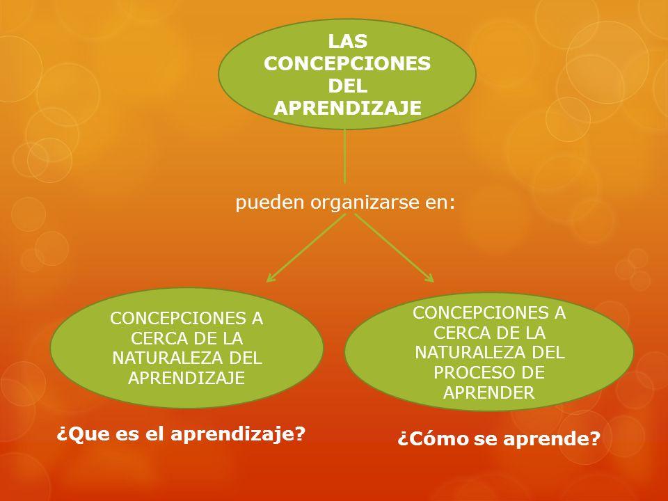 LAS CONCEPCIONES DEL APRENDIZAJE pueden organizarse en: CONCEPCIONES A CERCA DE LA NATURALEZA DEL PROCESO DE APRENDER CONCEPCIONES A CERCA DE LA NATURALEZA DEL APRENDIZAJE ¿Que es el aprendizaje.