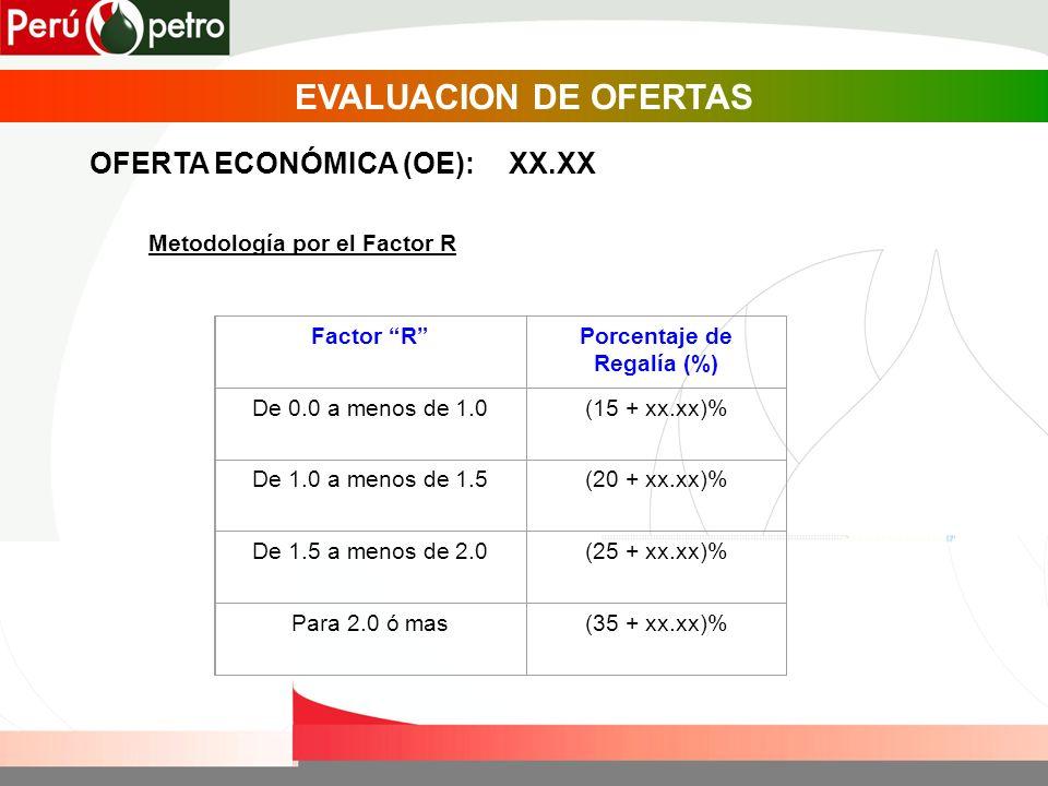 EVALUACION DE OFERTAS OFERTA ECONÓMICA (OE):XX.XX Metodología por el Factor R Factor RPorcentaje de Regalía (%) De 0.0 a menos de 1.0(15 + xx.xx)% De 1.0 a menos de 1.5(20 + xx.xx)% De 1.5 a menos de 2.0(25 + xx.xx)% Para 2.0 ó mas(35 + xx.xx)%