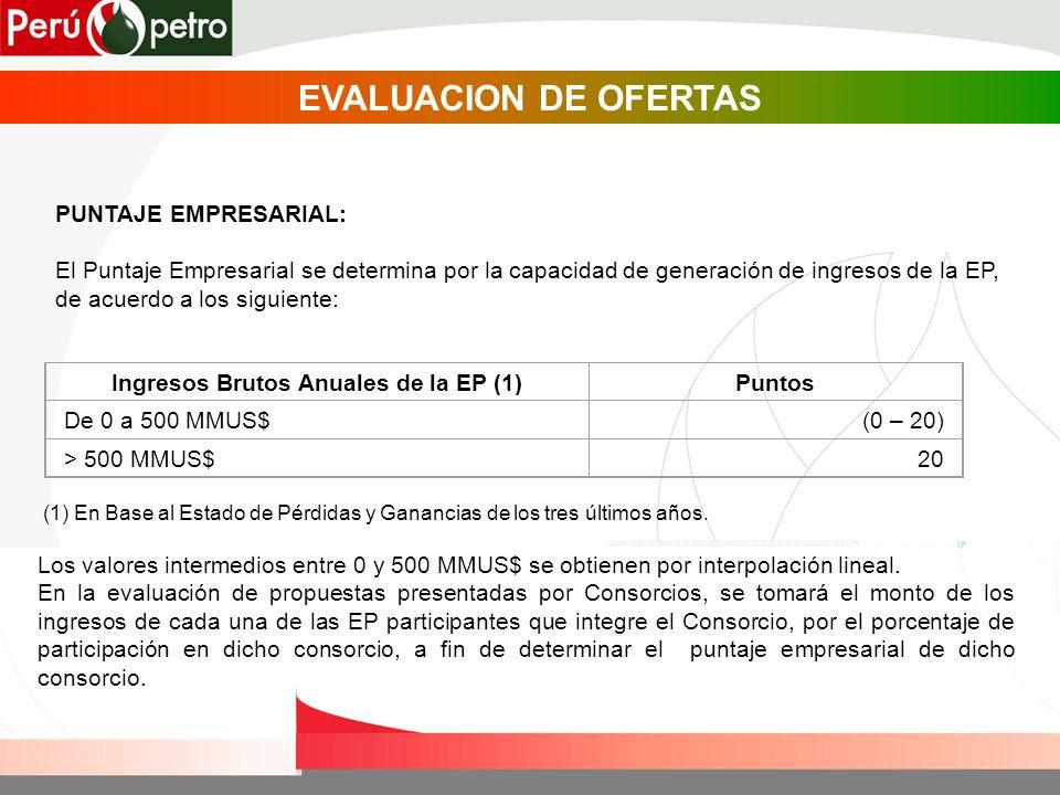 PUNTAJE EMPRESARIAL: El Puntaje Empresarial se determina por la capacidad de generación de ingresos de la EP, de acuerdo a los siguiente: Ingresos Bru