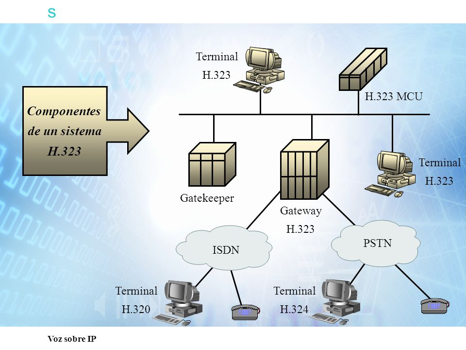 s Voz sobre IP Señalización H.323 Media RTP Stream RTCP Stream Admission Request H.323 Gateway H.245 Open Logical Channel Gatekeeper H.225 (Q.931) Setup Connect Open Logical Channel Acknowledge Capabilities Exchange Admission Confirm RAS RSVP Path Resv RTP Stream H.323 Gateway V V V V