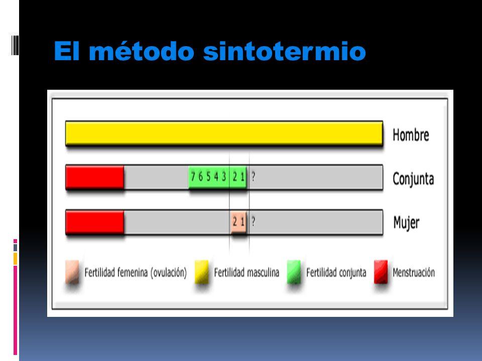 Métodos hormónales espermicidas el parche